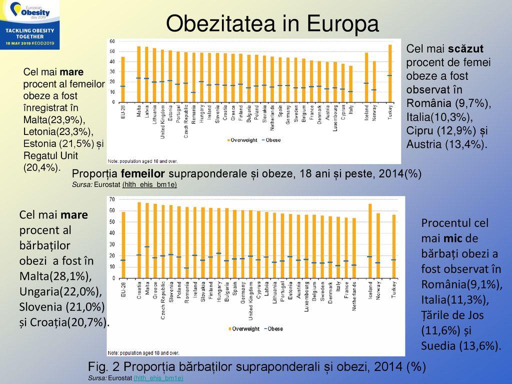 scădere în greutate croatia